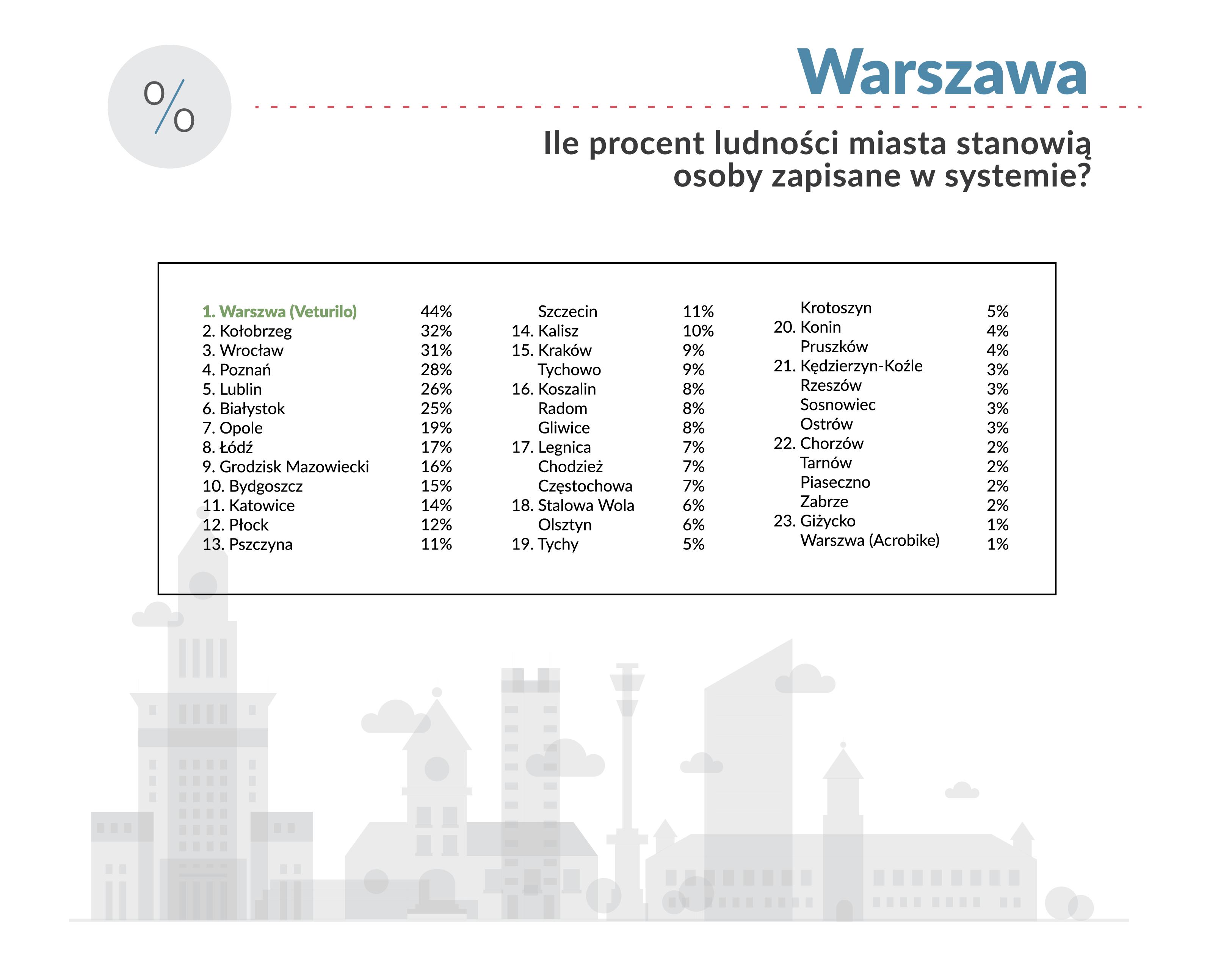 rower miejski - Kołobrzeg drugim miastem w kraju gdzie rower miejski cieszy się największą popularnością. Wyprzedziła nas tylko Warszawa