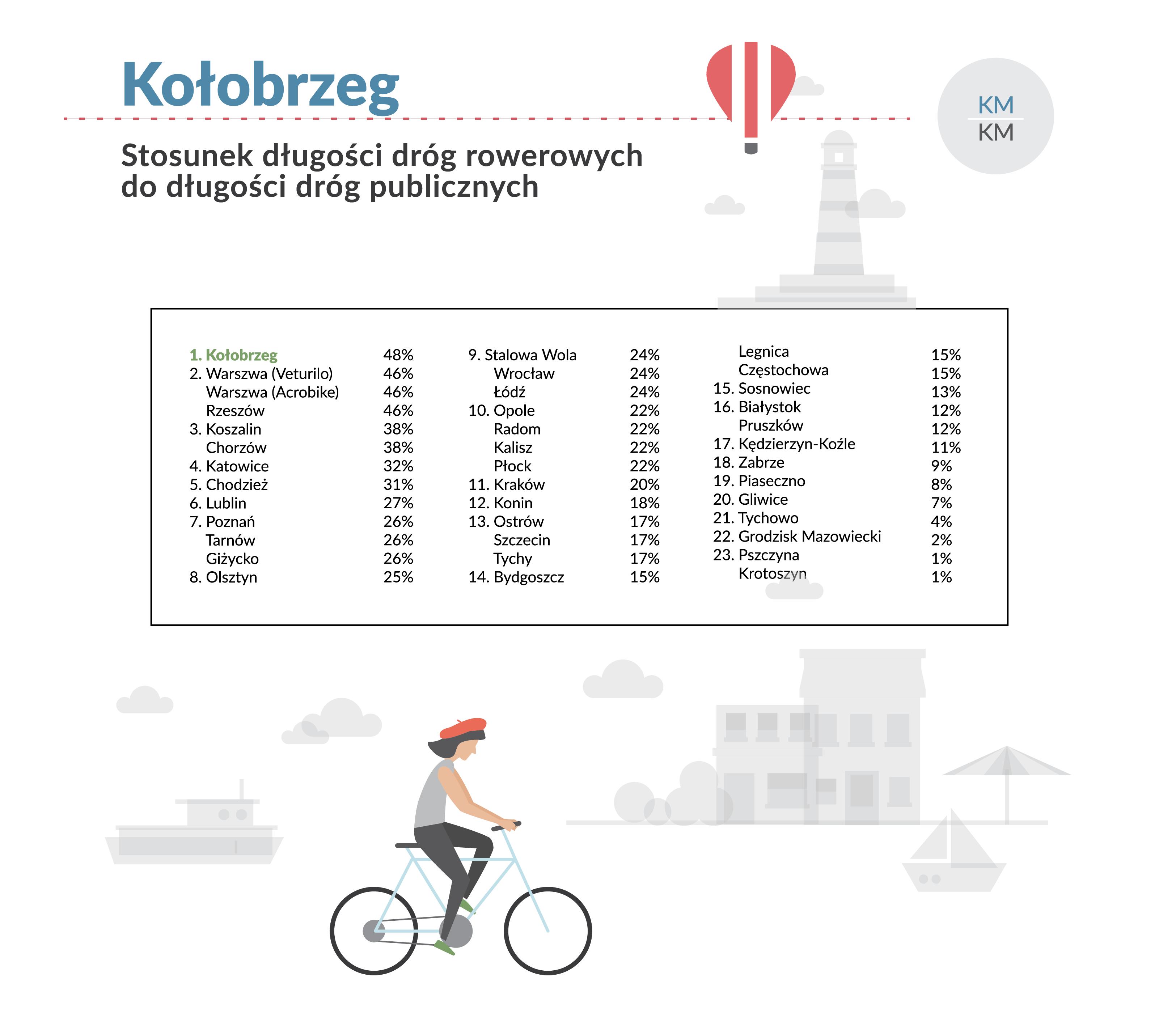 rower2 - Kołobrzeg drugim miastem w kraju gdzie rower miejski cieszy się największą popularnością. Wyprzedziła nas tylko Warszawa
