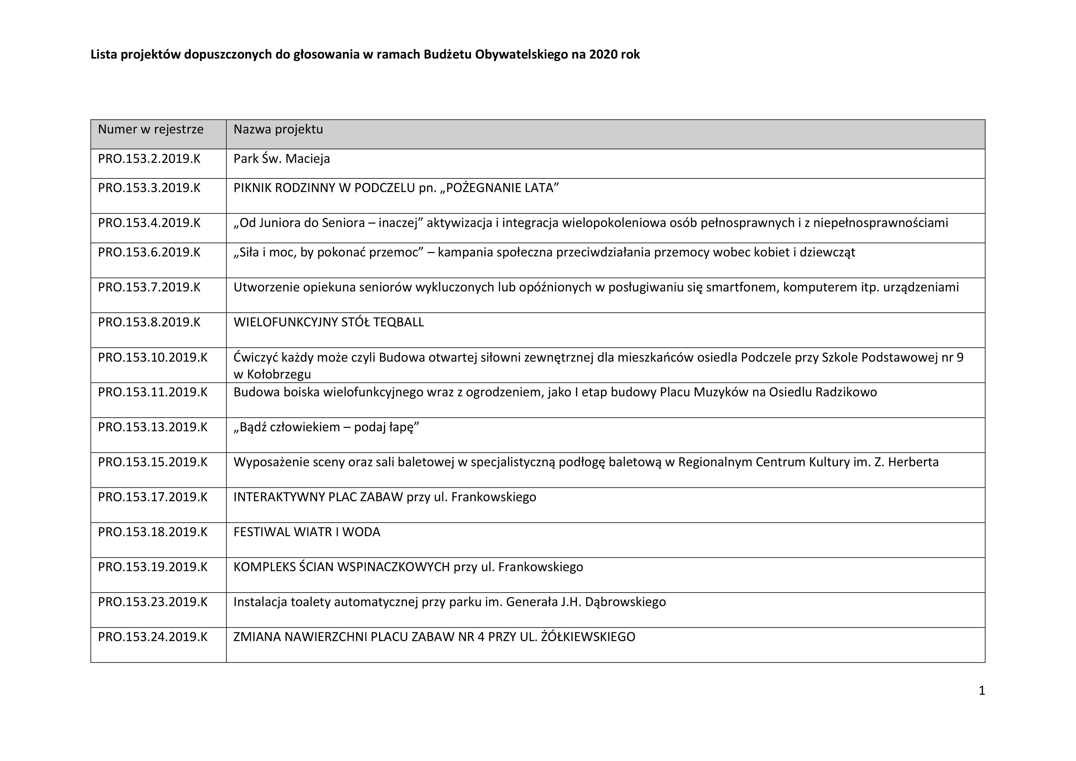 0001 - Jakie projekty wpłynęły do Budżetu Obywatelskiego? Jest m.in. Jadłodzielnia i interaktywny plac zabaw przy Frankowskiego (lista)