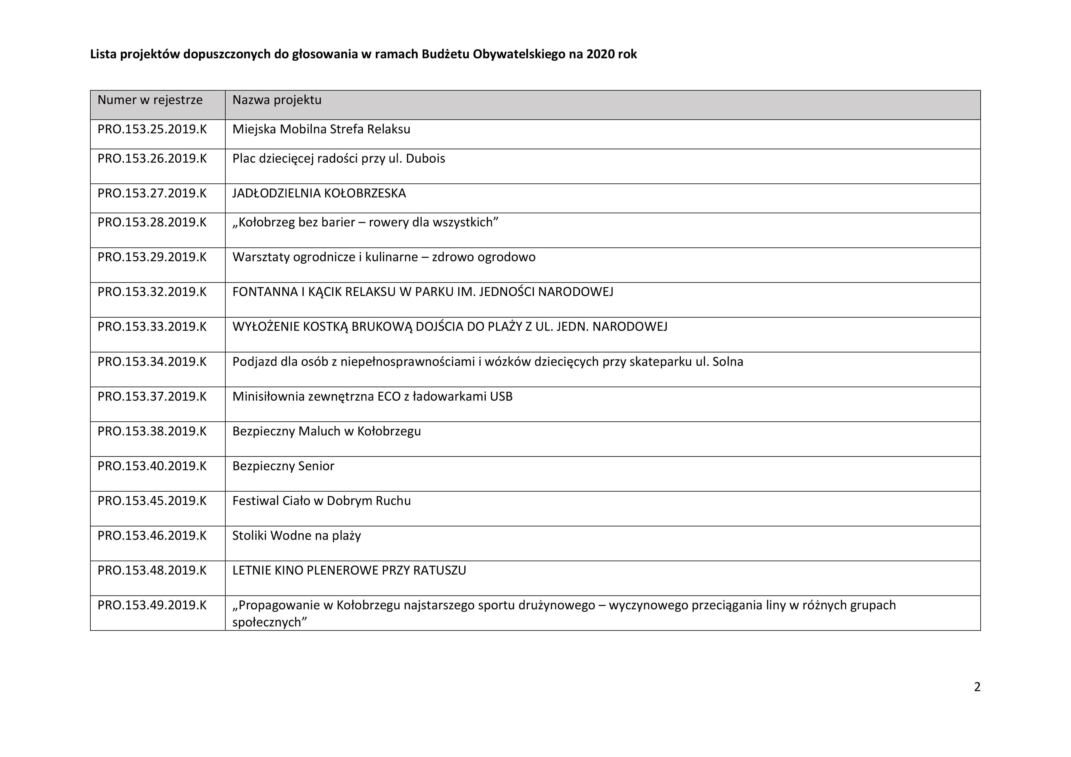 0002 - Jakie projekty wpłynęły do Budżetu Obywatelskiego? Jest m.in. Jadłodzielnia i interaktywny plac zabaw przy Frankowskiego (lista)