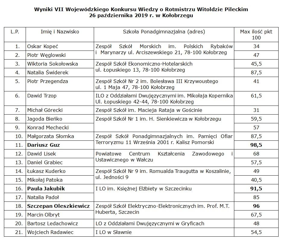 Wyniki konkursu - VII Wojewódzki Konkurs Wiedzy o Rotmistrzu Witoldzie Pileckim (wyniki)