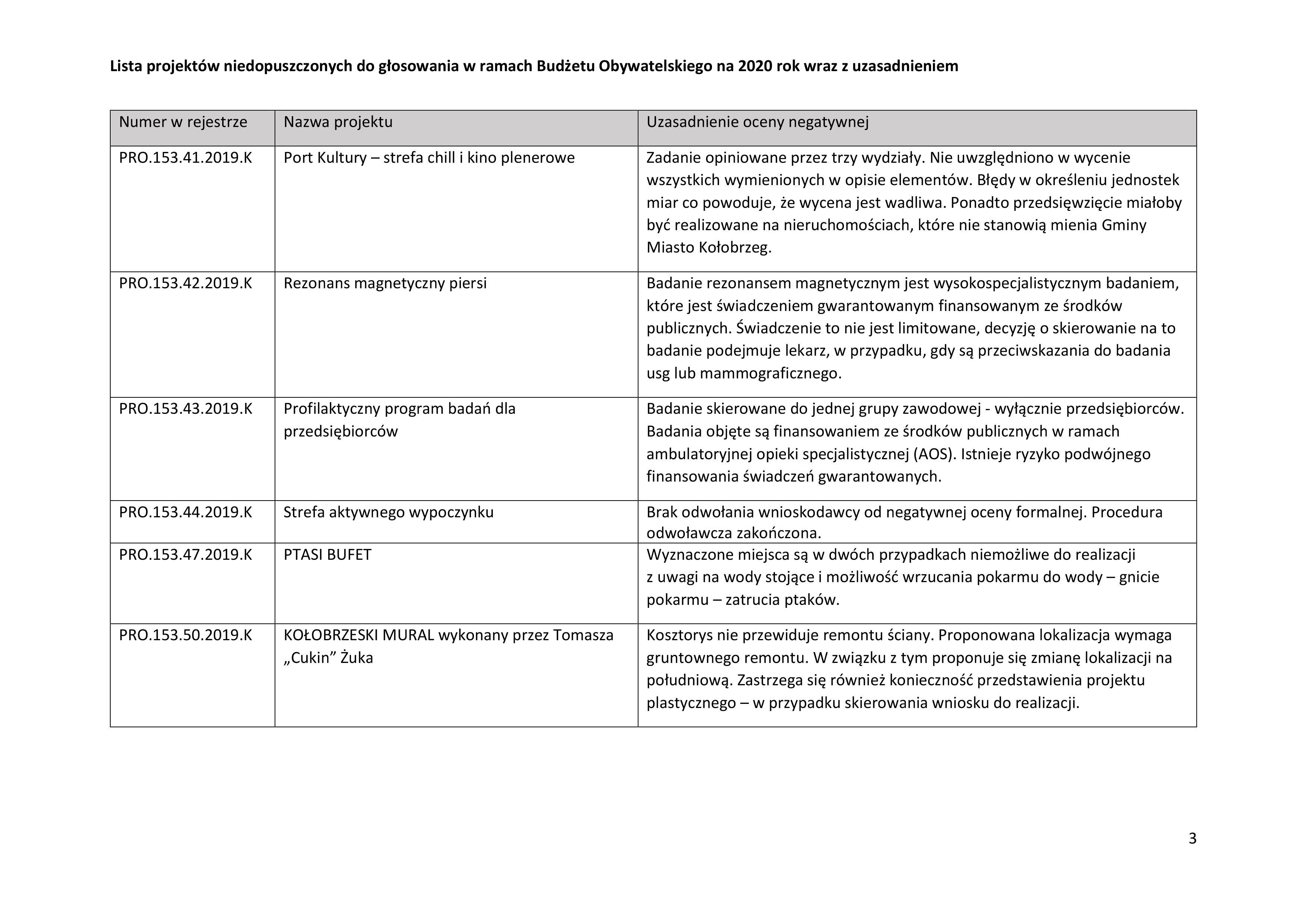niedo2 1 - Jakie projekty wpłynęły do Budżetu Obywatelskiego? Jest m.in. Jadłodzielnia i interaktywny plac zabaw przy Frankowskiego (lista)