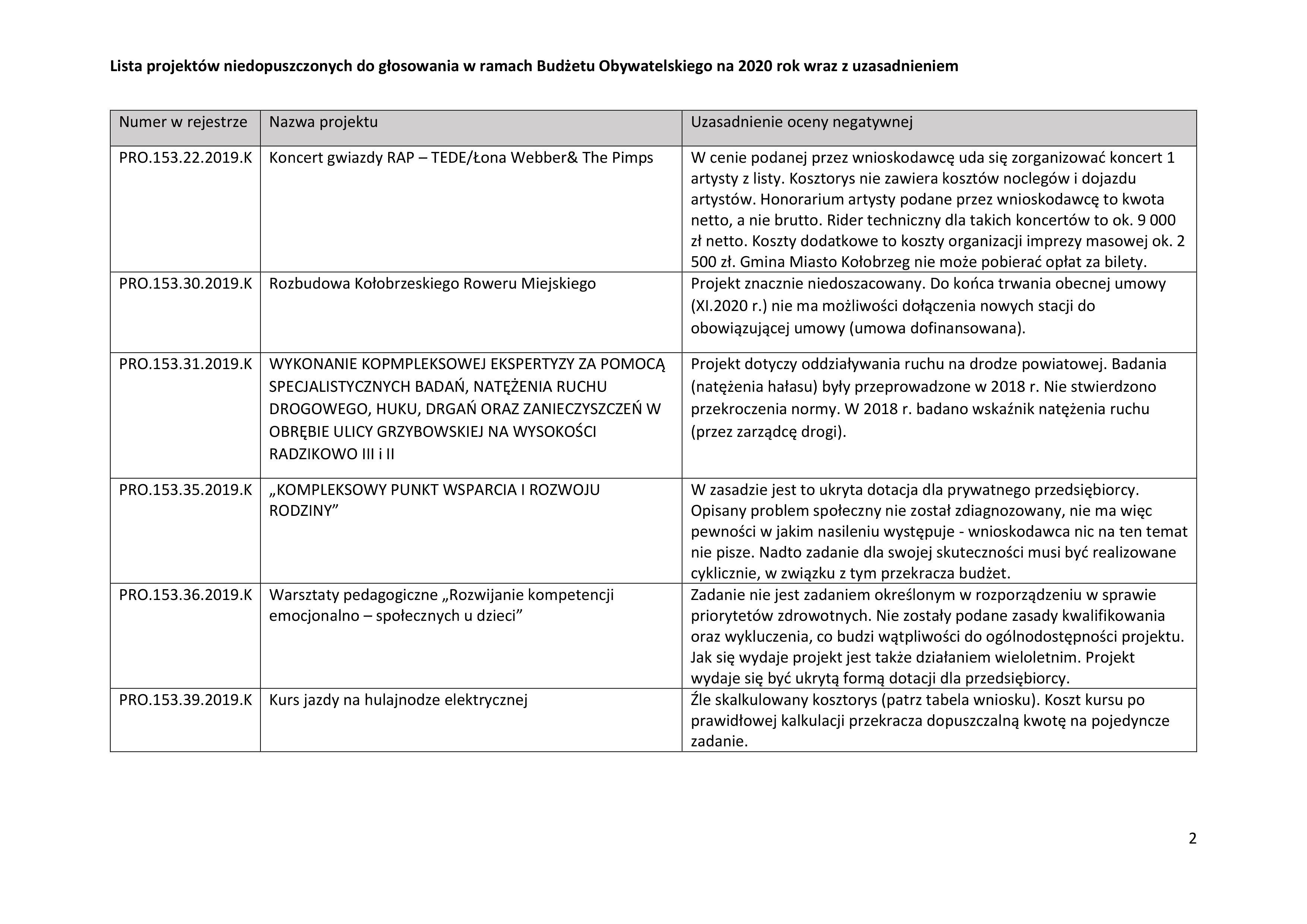 niedo2 2 - Jakie projekty wpłynęły do Budżetu Obywatelskiego? Jest m.in. Jadłodzielnia i interaktywny plac zabaw przy Frankowskiego (lista)