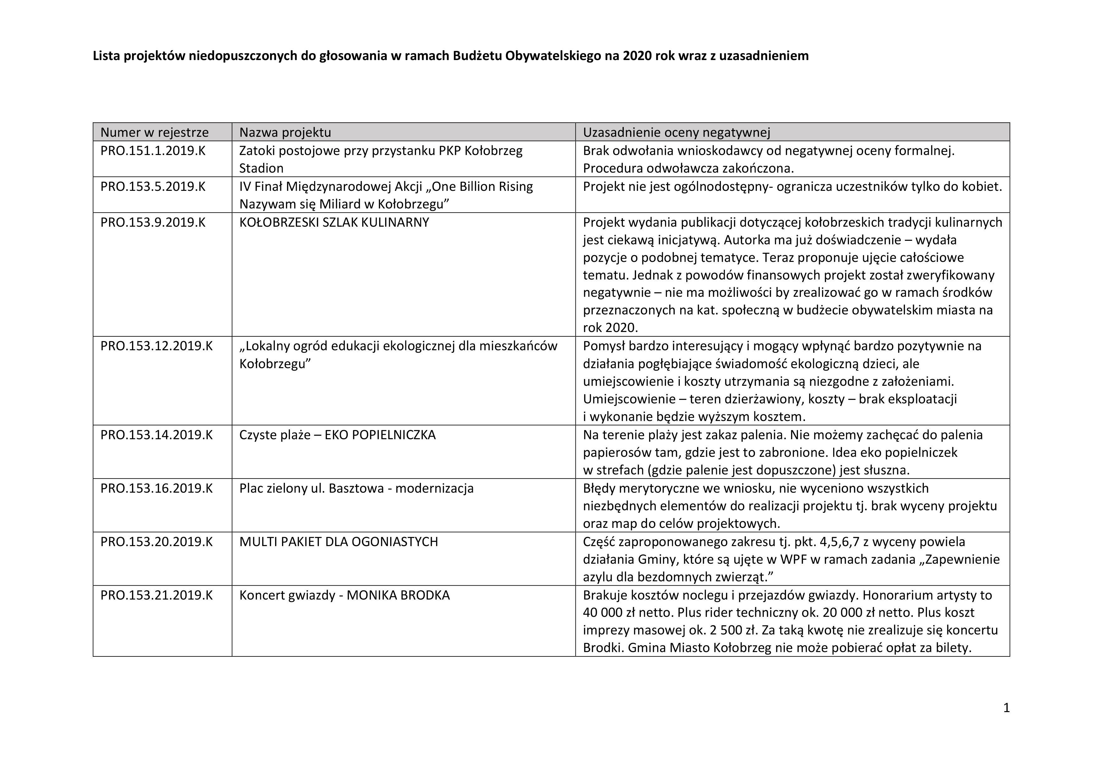 niedop3 - Jakie projekty wpłynęły do Budżetu Obywatelskiego? Jest m.in. Jadłodzielnia i interaktywny plac zabaw przy Frankowskiego (lista)