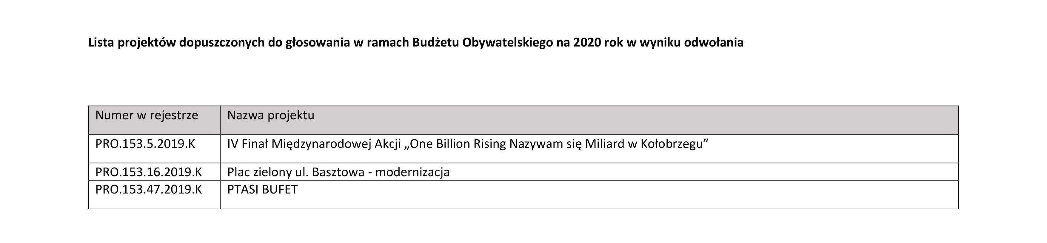 on po odow e1571390269625 - 37 projektów w budżecie obywatelskim. Wkrótce głosowanie. Na co będzie można oddać głos?