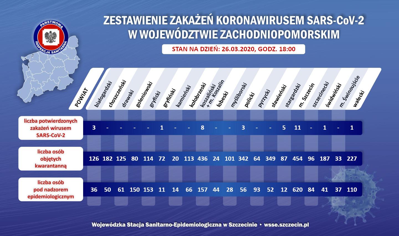 26 - Nowe dane. Wzrost liczby osób objętych kwarantanną