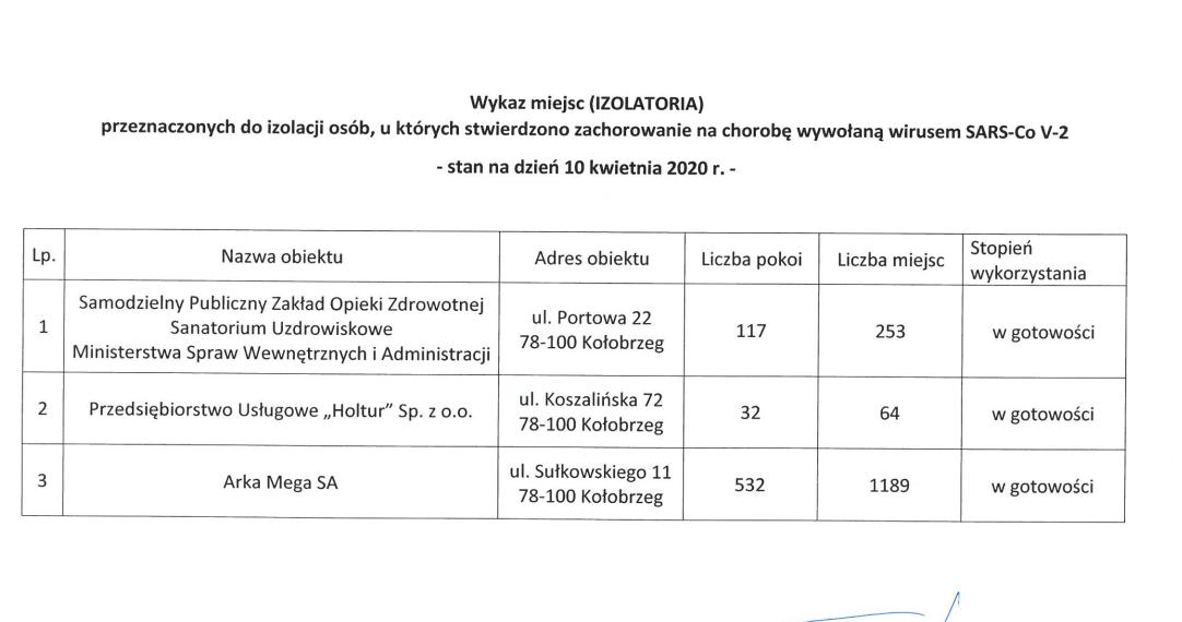 izolatorium e1586806096964 - Trzy izolatoria w Kołobrzegu. Gotowe na przyjęcie zakażonych