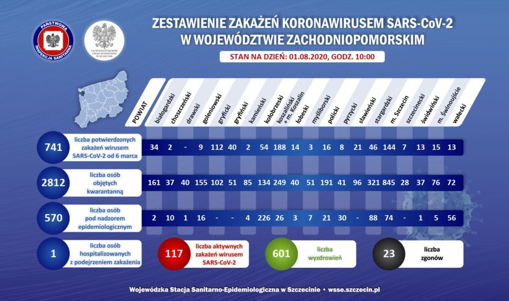 zest koronawirus powiaty v6 2020.08.01 1024x606 - Największy od wielu tygodni dobowy wzrost wykrytych zakażeń SARS-CoV-2 w naszym regionie