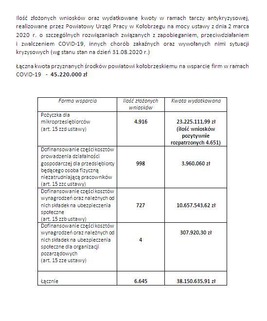 informacja - Powiatowy Urząd Pracy do końca sierpnia wypłacił firmom ponad 38 mln zł w ramach Tarczy Antykryzysowej