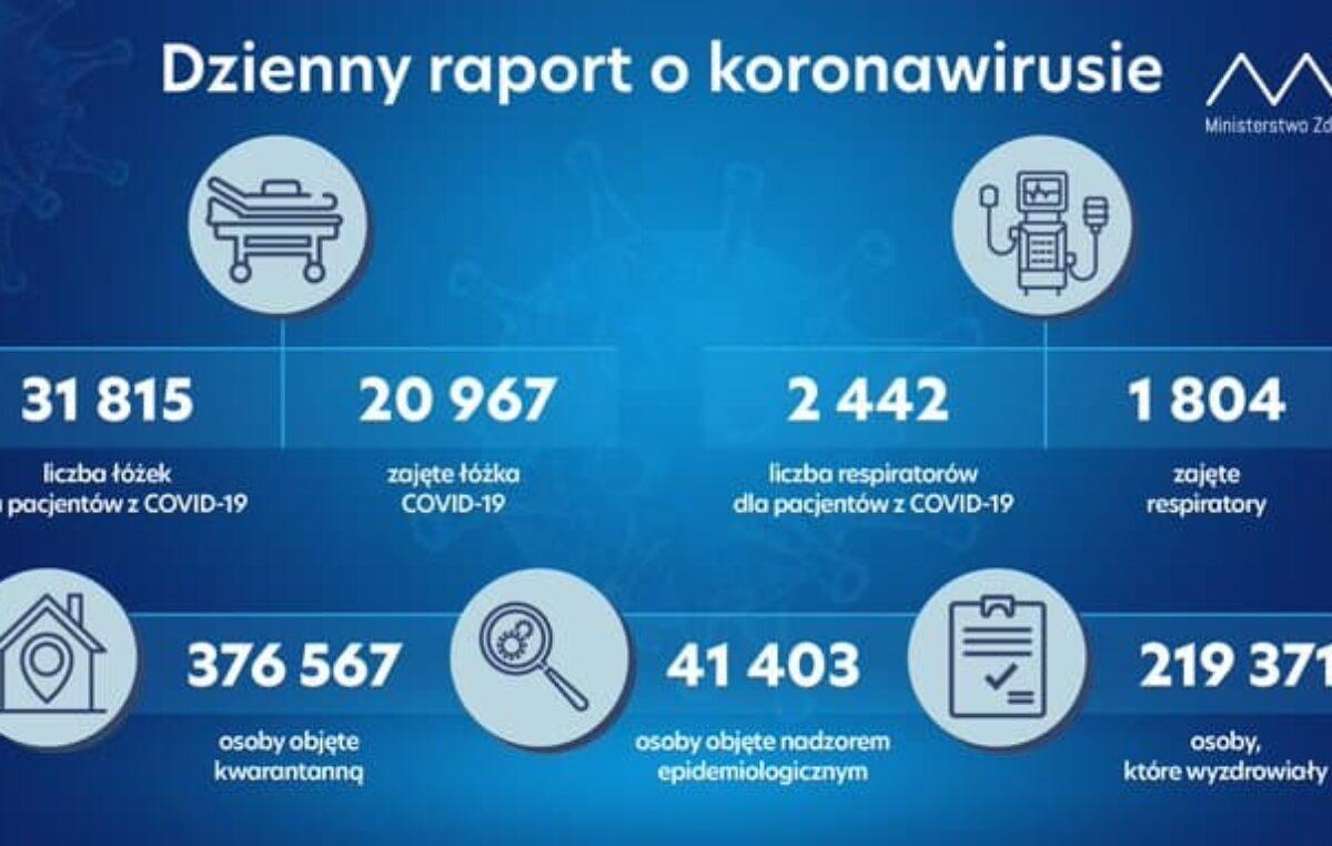 (9.11.20) W woj. zachodniopomorskim 819 nowych zakażeń SARS-CoV-2. W pow. kołobrzeskim: 76